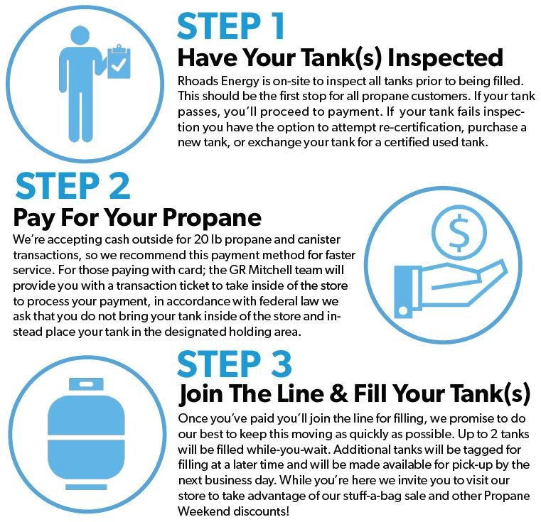 How To Propane Weekend